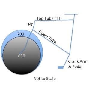 Bike Design research